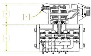 hydraulique proportionnelle