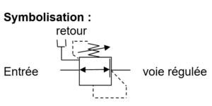 vréduction pression 3 voies symbolisation
