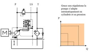 montage à cylindrée variable à régulation Pression Constante (PC) et Load Sensing (LS)