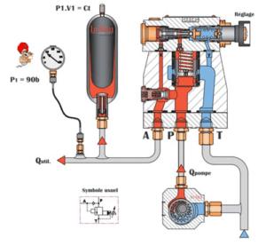 conjoncteur disjoncteur hydraulique