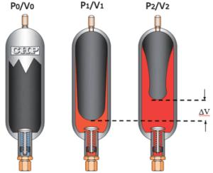 L'accumulateur à vessie en isotherme (température constante)