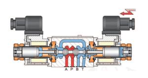 fonctionnement distributeur hydraulique