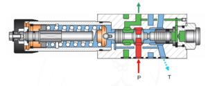 fonctionnement réduction de pression 2 voies à action directe pour montage modulaire