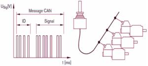 signal numérique et cablage
