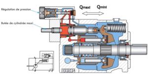 pompes à cylindrée variable avec régulation de pression