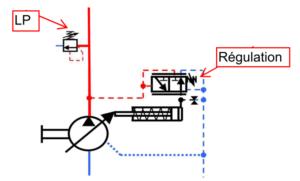 réglage pompes à cylindrée variable avec régulation de pression