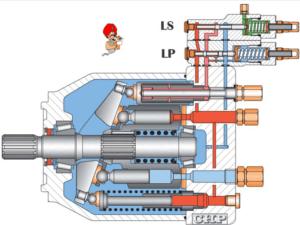 pompes à cylindrée variable avec régulation P MAX et LoadSensing