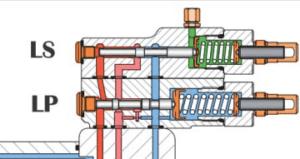 pompes à cylindrée variable avec régulation P MAX et LoadSensing 1