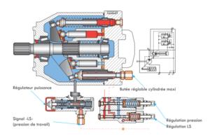 pompes à cylindrée variable avec régulation de puissance