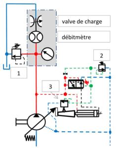 pompe équipée d'une régulation de pression maximum et de puissance