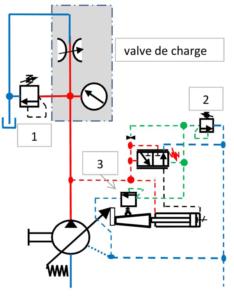 réglage électrique pompes à cylindrée variable avec régulation de puissance