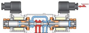 commandes tor pour distributeurs hydrauliques