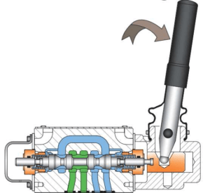 limites fonctionnement commandes tor pour distributeur hydraulique