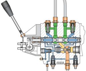 commandes progressives pour distributeur hydraulique