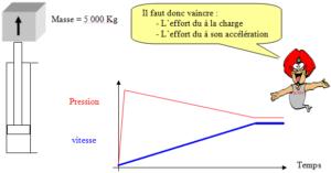 calculer la pression due à l'accélération d'une charge