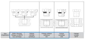 filetage raccord d'implentation hydraulique