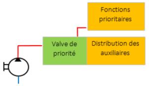 valve de priorité intégrée au distributeur