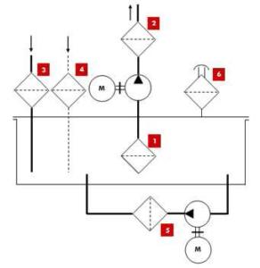Emplacement des filtres circuit ouvert