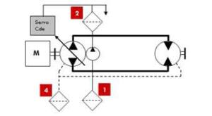 Emplacement des filtres circuit fermé