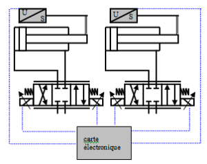 asservissement hydraulique
