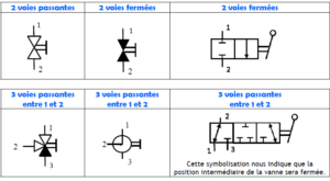 symbolisation vanne hydraulique