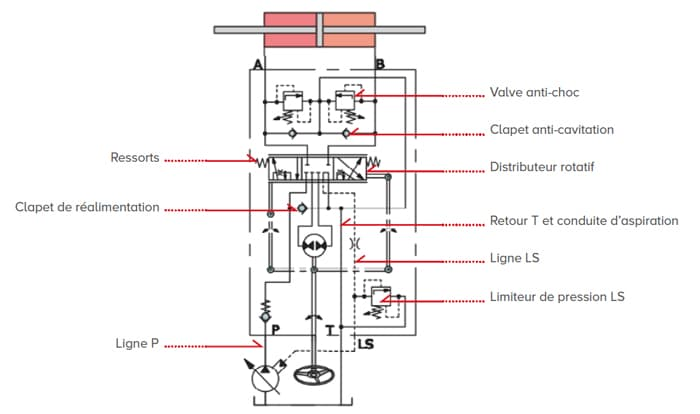 Schématisation hydraulique d'un boitier de direction simple cylindrée