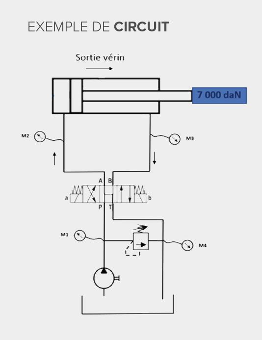 Exemple de circuit avec vérin