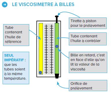 Fonctionnement du viscosimètre à billes