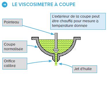 Fonctionnement du viscosimètre à coupe
