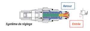 limiteur de pression hydraulique